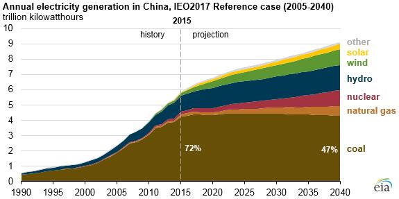 到2040年中国燃煤发电维稳 可再生能源增长