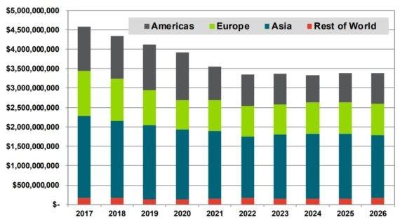 2026年全球风机叶片材料市场规模超373亿美元
