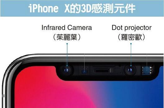 3D传感器出状况 iPhone X恐延迟发货
