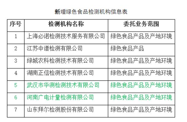 华测检测等7家公司入选绿色食品检测机构