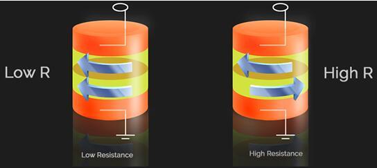TowerJazz和Crocus携手规模量产TMR磁传感器