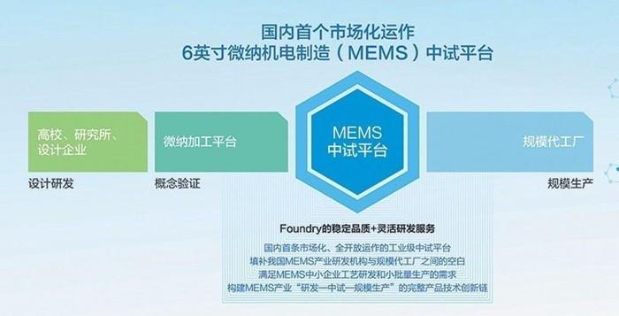 苏州纳米七年砥砺奋进 打造MEMS产业竞争力