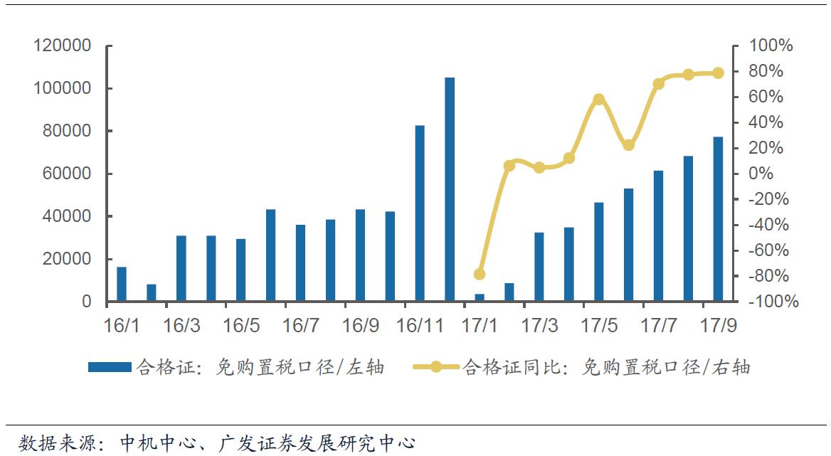 广发证券:9月新能源汽车合格证同比增长78.6% 环比增长13.1%