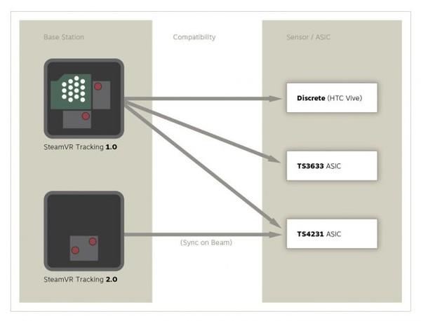Valve新基站明年发布 或能覆盖100平米定位范围