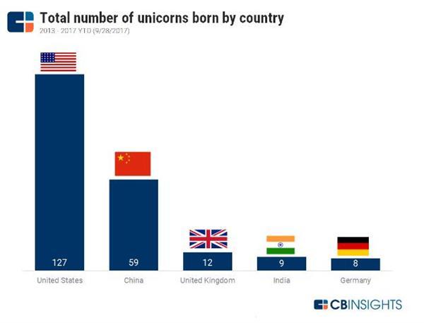 全球独角兽版图:美国地位动摇 中国企业前10名中占得7席