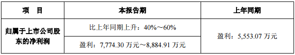 三安/华灿/利亚德等10家LED企业前三季业绩预告一览