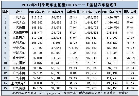 """9月乘用车企业销量排行榜:韩法系回暖 新能源车企""""开挂"""""""