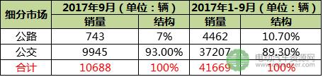 新能源客车9月销量破万 中车时代/珠海银隆/舒驰客车等进前十