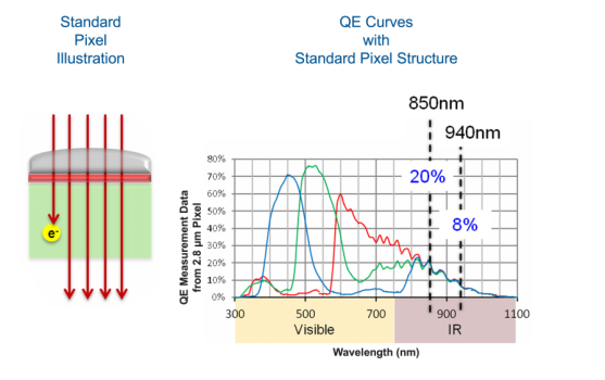 重磅!豪威科技OmniVision推出夜鹰Nyxel近红外技术