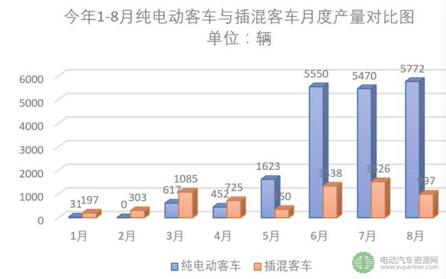2017年前三季度新能源客车(公交)市场速看及分析