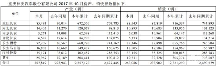 长安汽车10月销量同比下降10% 转型智能化新能源产品
