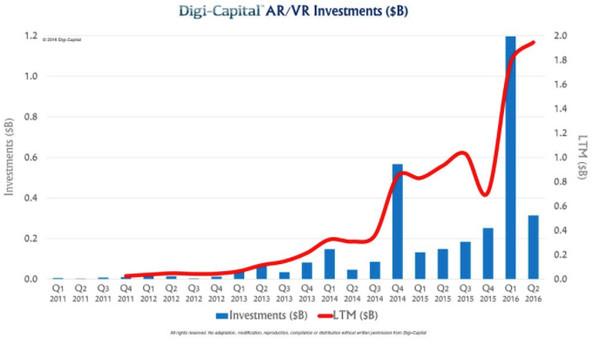 谷歌愿景:明年将有数以亿计的安卓手机支持AR