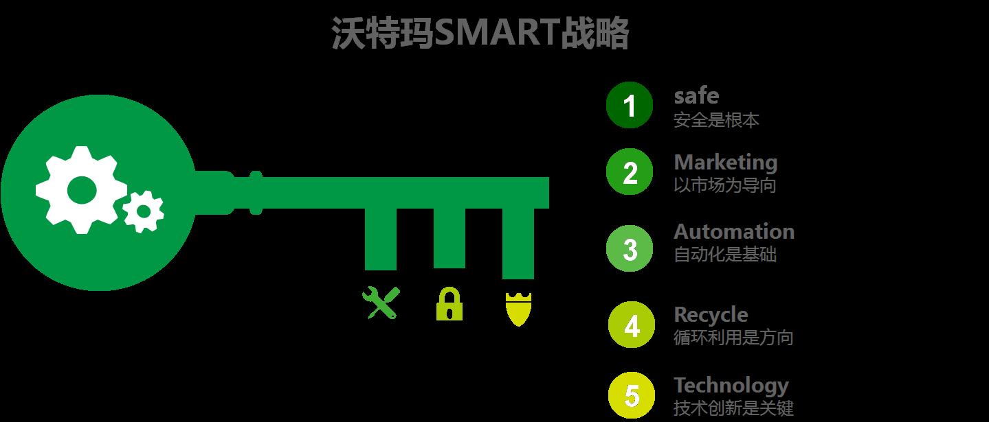 """沃特玛马斯:智能化转型应对""""行业洗牌"""""""