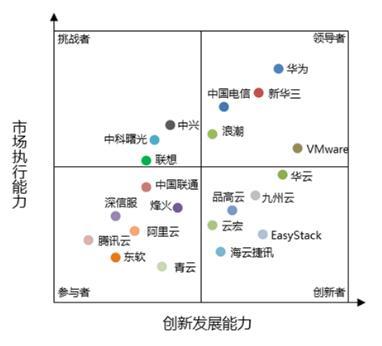报告:2016-2017中国私有云Top20出炉