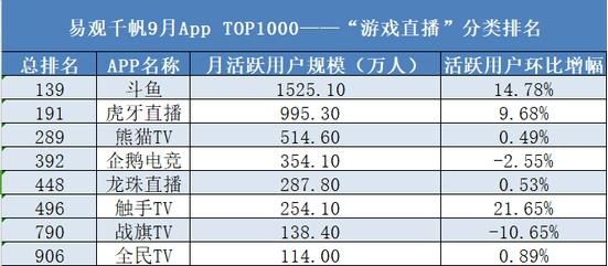 德勤中国50强公布,斗鱼三年700倍增长打破记录