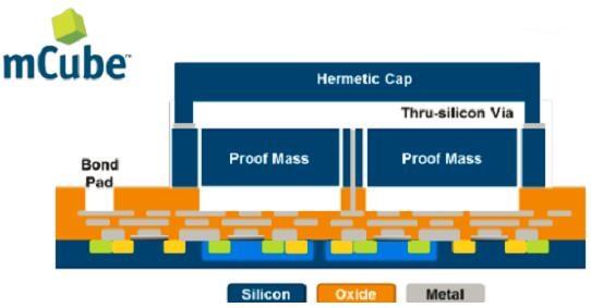 单芯片技术与传感器融合技术的整合推动Sensor 3.0变革