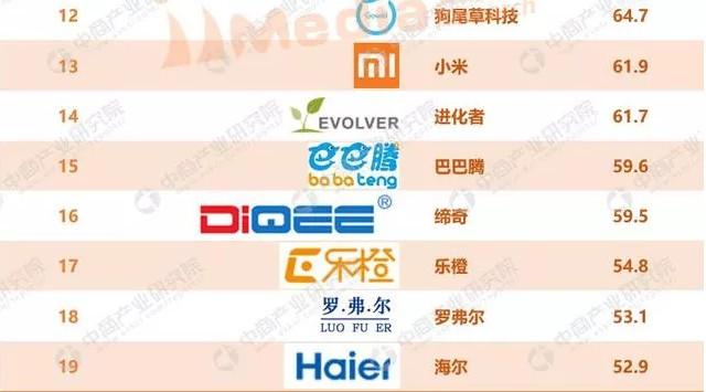 2017年中国家用机器人品牌排行榜
