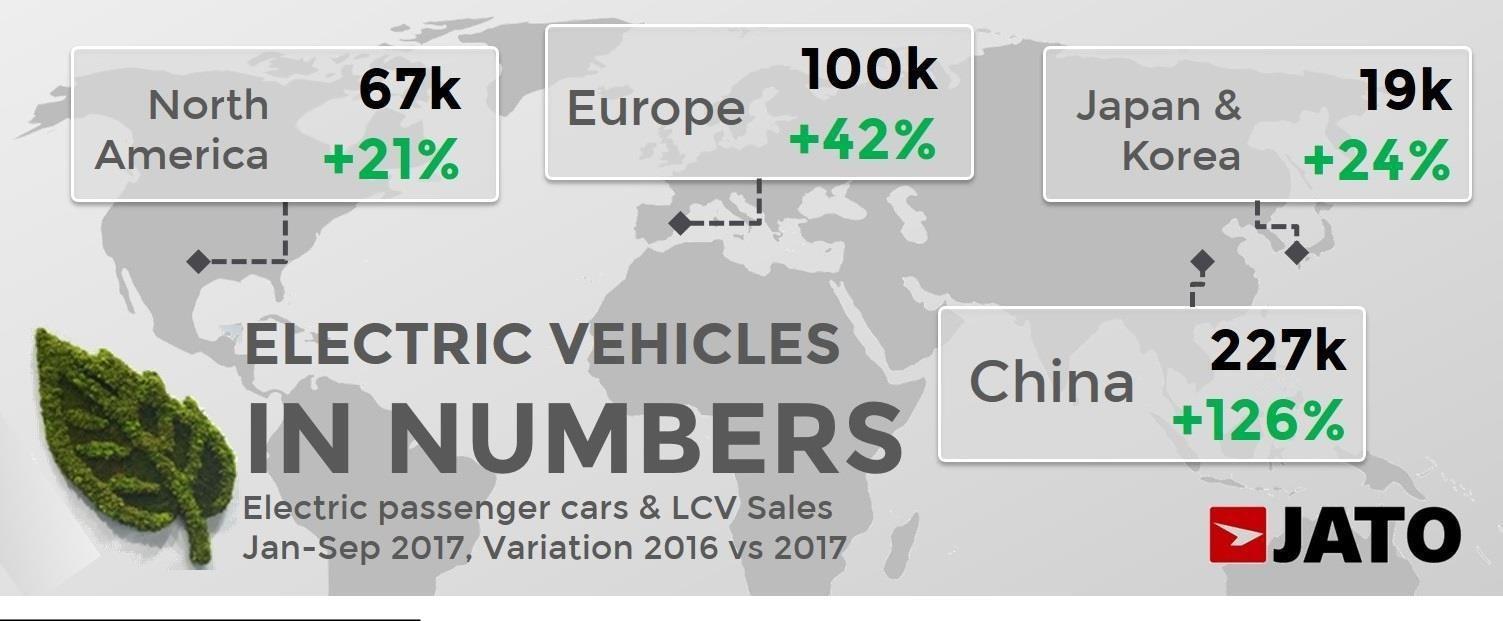 2017年全球电动汽车市场分析 中国撑起一片天