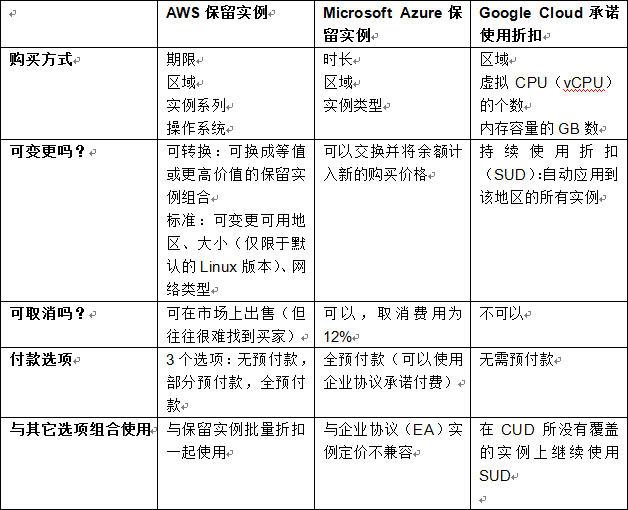 云端定价比较:AWS、Microsoft Azure、Google Cloud、IBM Cloud之间的对决