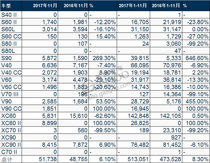沃尔沃11月全球销量:在华激增24% XC60销量第一