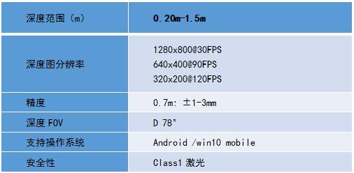 Face ID结构光技术 奥比中光PK iPhoneX哪家强?