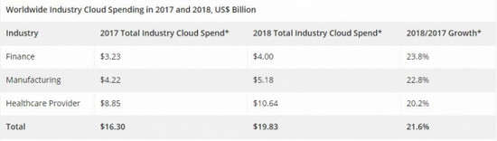 IDC:2018年全球金融云支出将增长24%