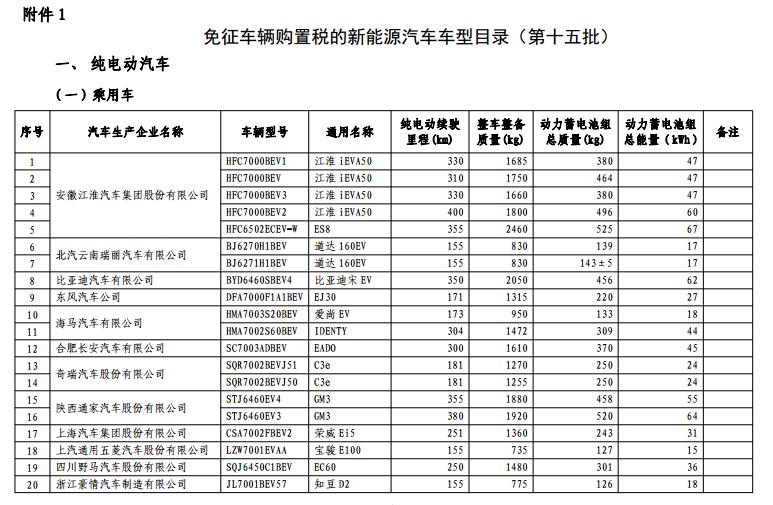 163款车型入选工信部免征购置税新能源车目录(第十五批)