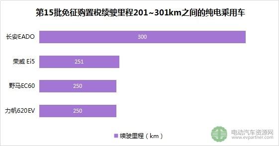第15批免征购置税新能源车目录23款纯电动乘用车速看