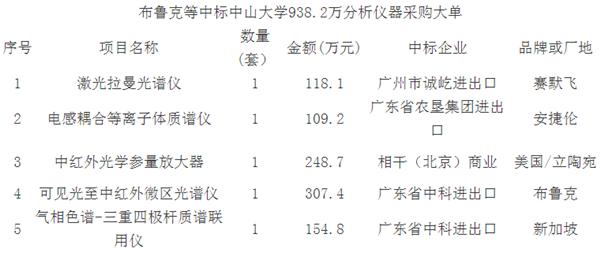 安捷伦等中标中山大学938.2万分析仪器采购大单