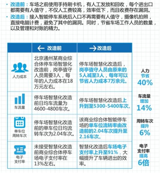 中国汽车保有量越来越多 智能停车是日后重点