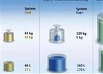 锂电池能量密度现在能有多高?550Wh/kg靠谱吗