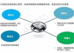 一文读懂新能源汽车驱动电控产业链全景