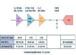 【汇总】关于模拟电路设计中噪声分析的11个误区