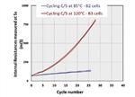 【干货】浅析锂离子电池在高低温下的性能表现