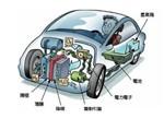 【梳理】细看国内外巨头燃料电池战略布局