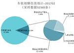 2月新增公共类充电桩2826个 同比增长151.7%
