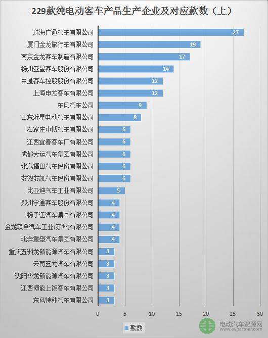 229款纯电动客车产品配套信息分析 谁是电池电机界的赢家?(附表)