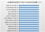 【深度】229款纯电动客车产品配套电机企业分析