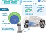 【前瞻】动力电池现状:市场格局发生变化