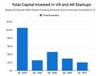 一季度AR/VR投资暴跌八成:梦想泡沫崩裂