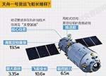 【揭秘】天舟一号采用了哪些国产核心元器件