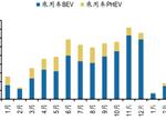 【深度】剖析2017新能源车及动力电池市场前景