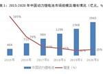 一季度中国动力锂电池遇冷:产值同比下降22%