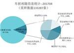 公共充电桩:4月新增5001个 国内已建成16.12万个