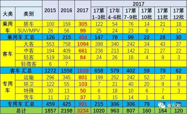 2017年第12批新能源车推广目录分析:产品竞争更为激烈