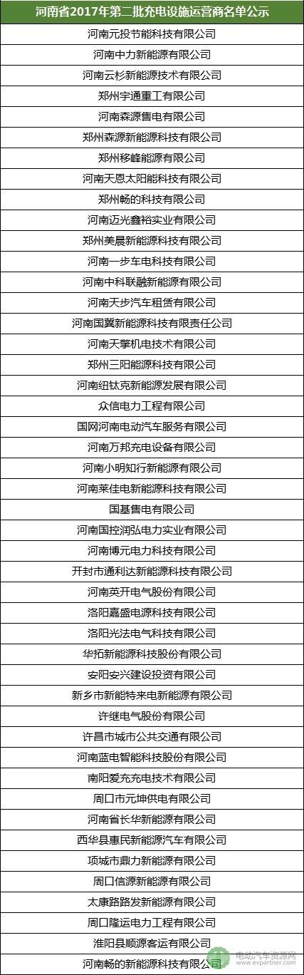 河南公示第二批充电设施运营商目录 46家企业入围