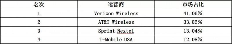 """世界通信运营商大盘点之""""中国品牌""""能否玩转美国市场"""