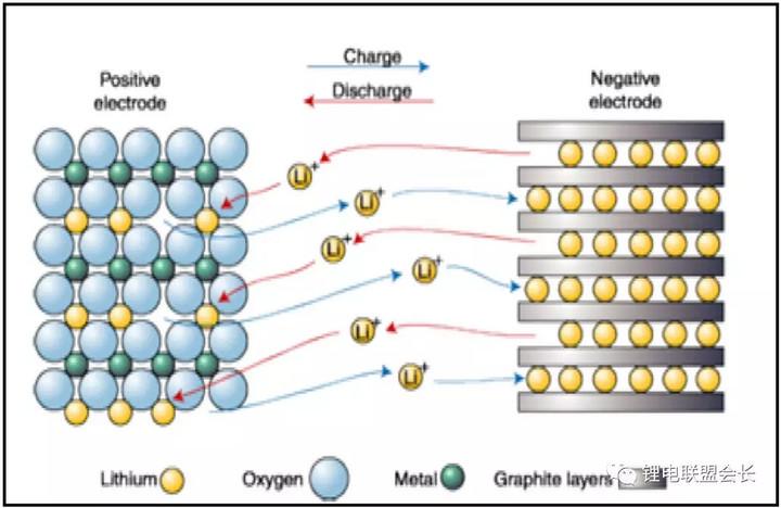 探究锂离子电池负极材料主力(二):石墨类材料性能检测
