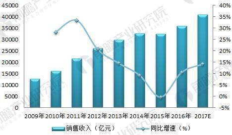 2018年输配电设备行业前景分析