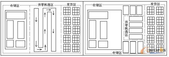 两种常用的仓库拣选方式浅析